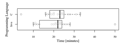 box plot with scatter example